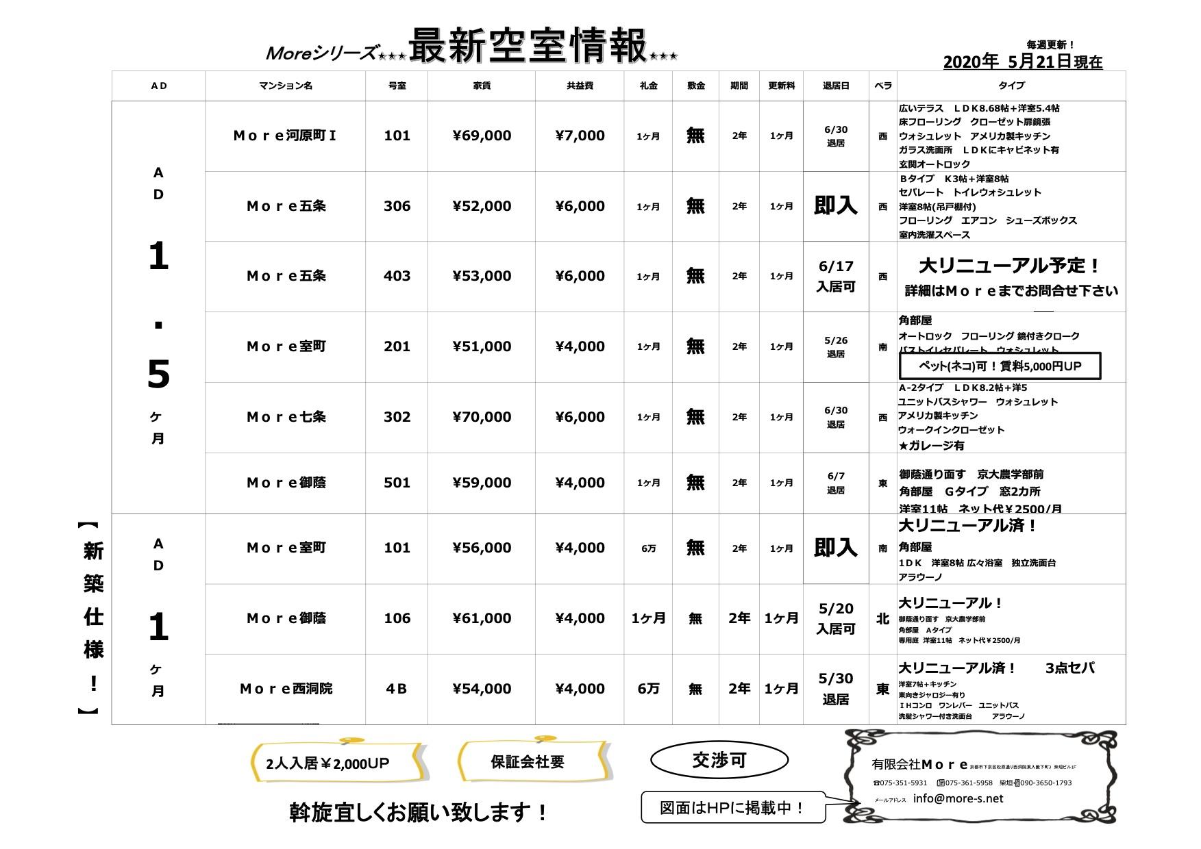 【20200521京都①】最新空室情報